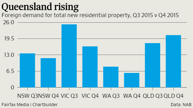 Foreign buyers retreat from residential property
