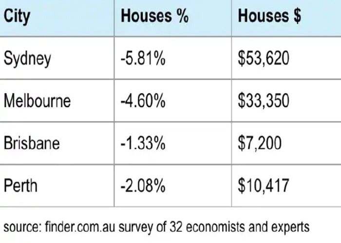 Brisbane safe as houses RBA survey