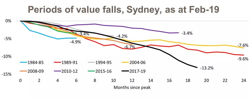 Slowing Housing Market Sees Capital City Values Fall Below Their Peak2