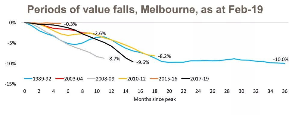 Slowing Housing Market Sees Capital City Values Fall Below Their Peak4