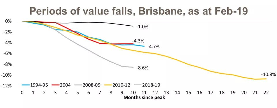 Slowing Housing Market Sees Capital City Values Fall Below Their Peak5