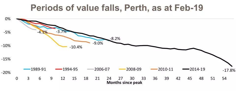 Slowing Housing Market Sees Capital City Values Fall Below Their Peak8