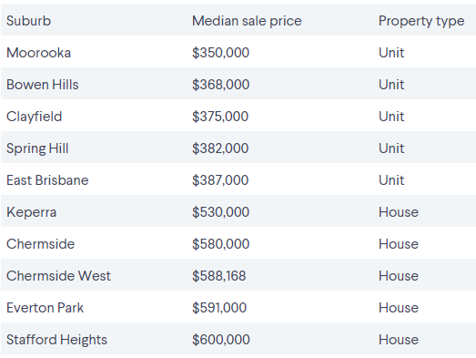 Brisbane's cheapest suburbs by proximity to the CBD 4