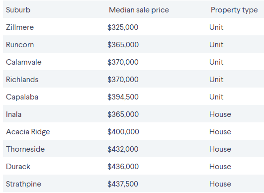 Brisbane's cheapest suburbs by proximity to the CBD 5