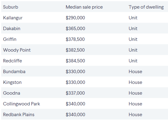 Brisbane's cheapest suburbs by proximity to the CBD 6