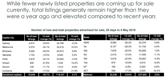 State by state A May update on Australia's property markets 10