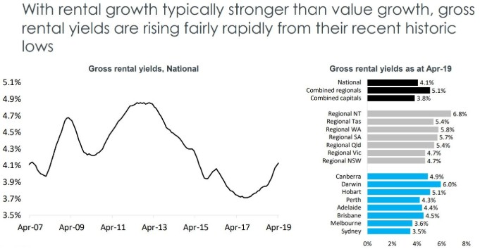 State by state A May update on Australia's property markets 12