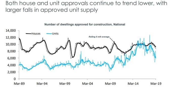 State by state A May update on Australia's property markets 14