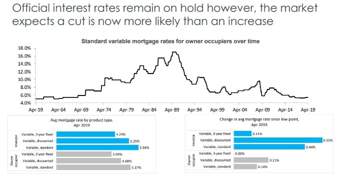 State by state A May update on Australia's property markets 16