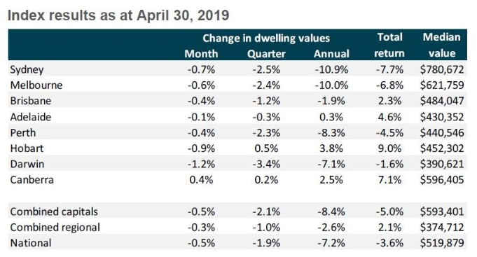 State by state A May update on Australia's property markets 2-min