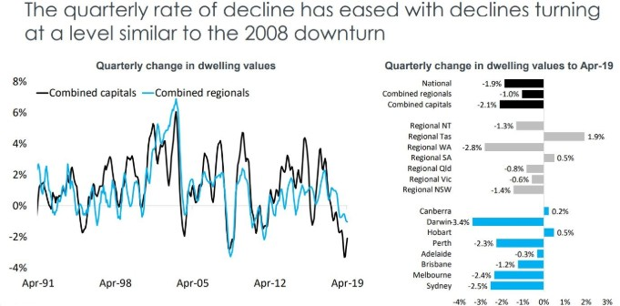 State by state A May update on Australia's property markets 3-min