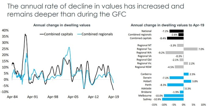 State by state A May update on Australia's property markets 4-min