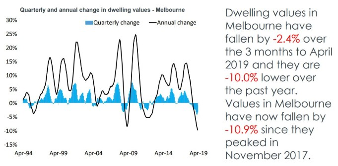 State by state A May update on Australia's property markets 6-min