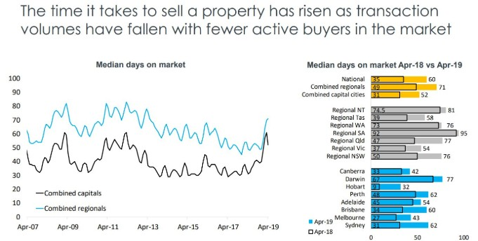 State by state A May update on Australia's property markets 8