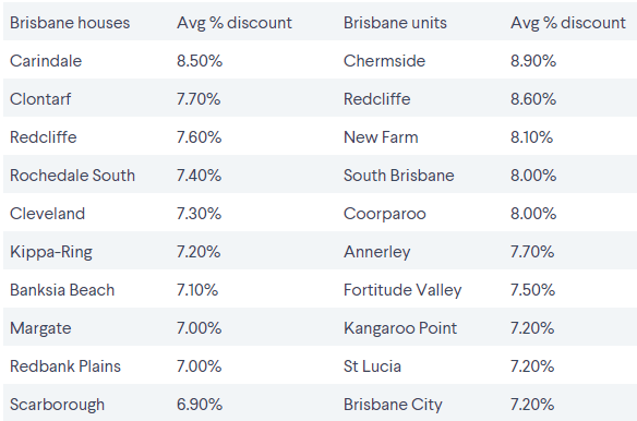 The southeast Queensland suburbs where vendors are discounting their sale prices 2