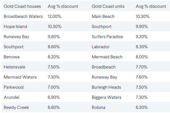 The southeast Queensland suburbs where vendors are discounting their sale prices 3