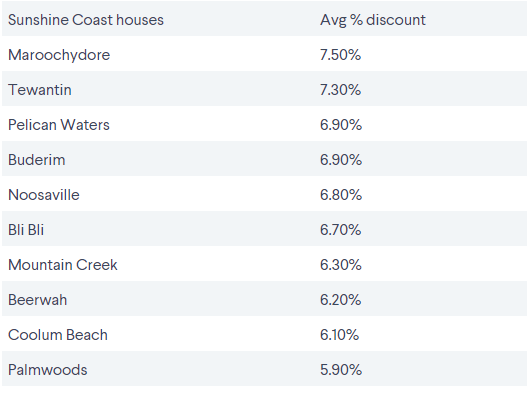 The southeast Queensland suburbs where vendors are discounting their sale prices 4