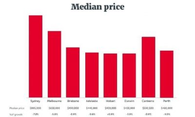 Housing market Low numbers of investors in Australia dragging on the property market