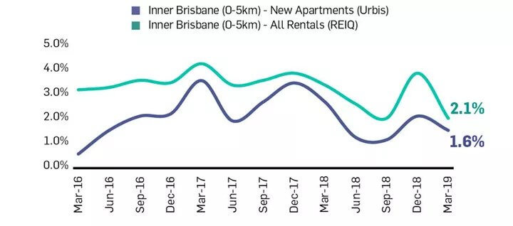 Tenant Demand for Brisbane Apartments Strengthens 2