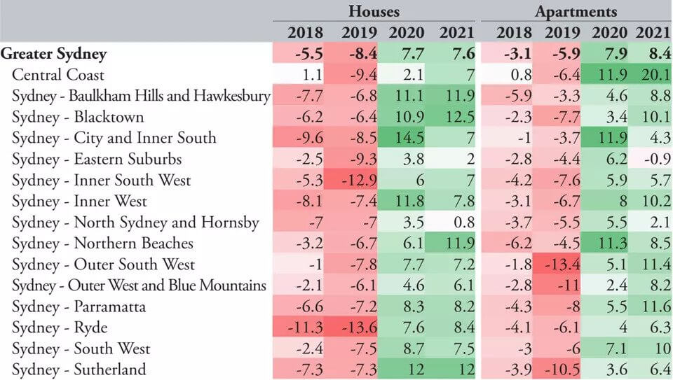 Home Prices 2020.Australia S House Prices Forecast To Grow 5pc In 2020
