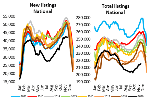 Fewer Homes For Sale Through Spring Despite Stronger Selling Conditions (10)