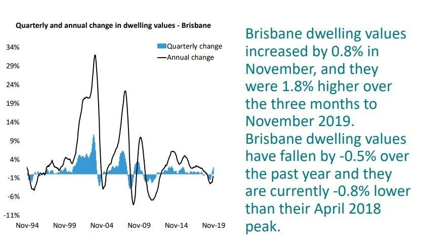 State by state A December update on Australia's property markets
