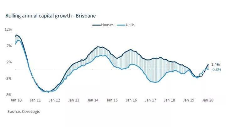 Are Brisbane Units Still Oversupplied (2)