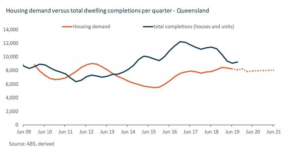 Are Brisbane Units Still Oversupplied (3)