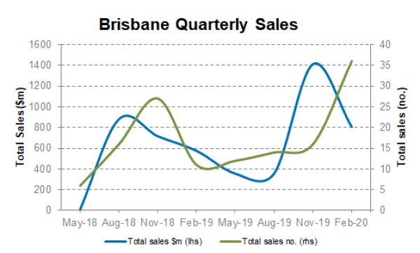 Commercial Market Update - Brisbane Cityscope February 2020 (2)