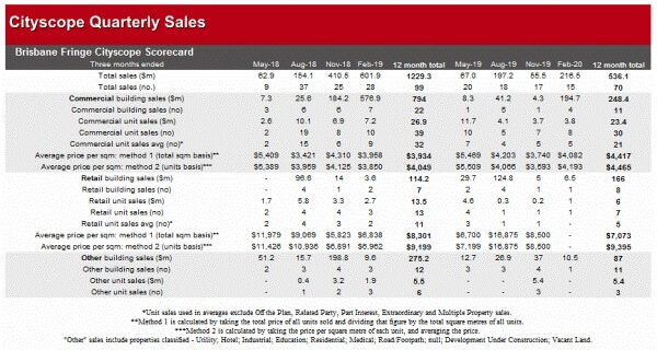 Commercial Market Update - Brisbane Fringe Cityscope February 2020 (2)