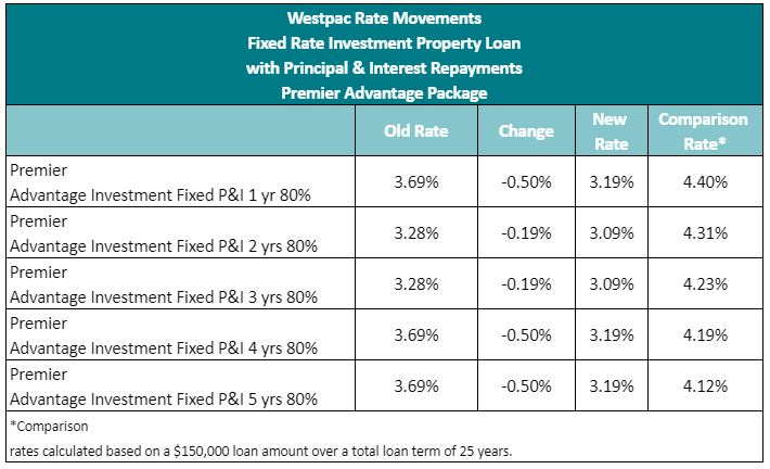 Westpac makes big cuts to fixed rate loans 1