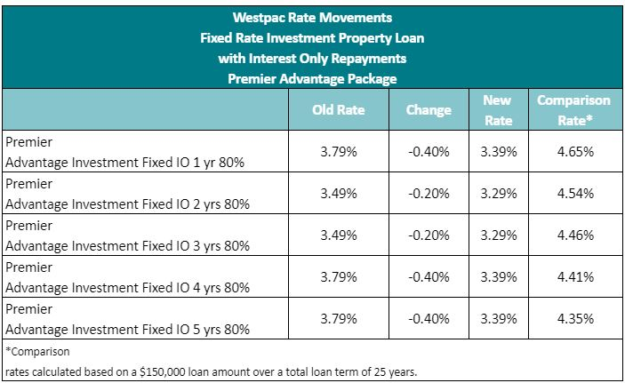 Westpac makes big cuts to fixed rate loans 2
