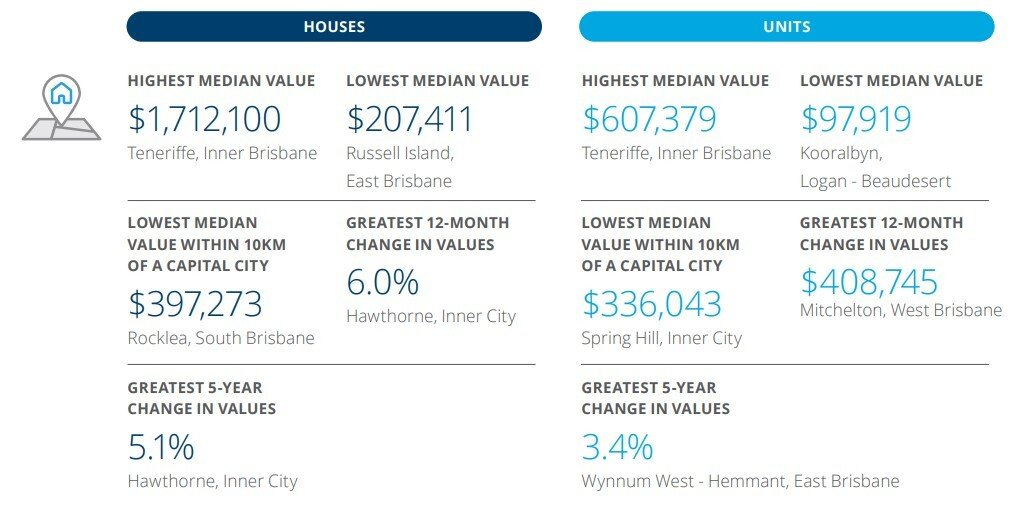 What's ahead for Brisbane's property market (27)