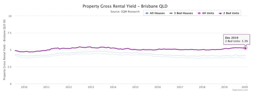 What's ahead for Brisbane's property market (30)