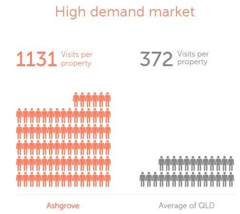 What's ahead for Brisbane's property market (7)