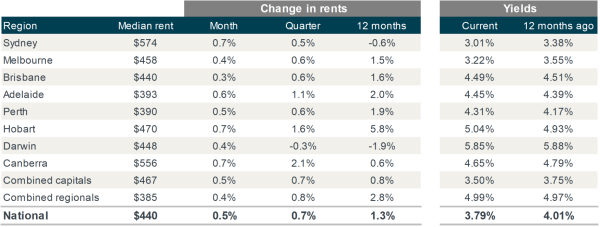 Rental Values On The Up As Investment Properties Throughout The Previous Property Upswing Absorbed (2)