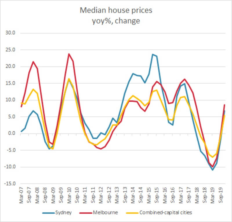 What house prices did in the global financial crisis, and why it's different now