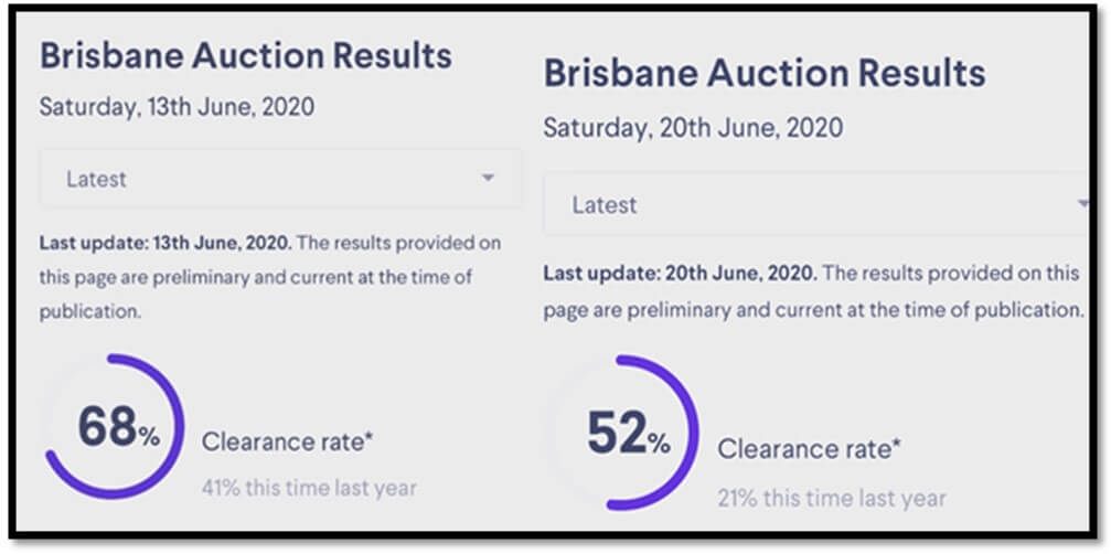 Brisbane Property Prices to Defy the Critics and Strengthen in 2020 (6)