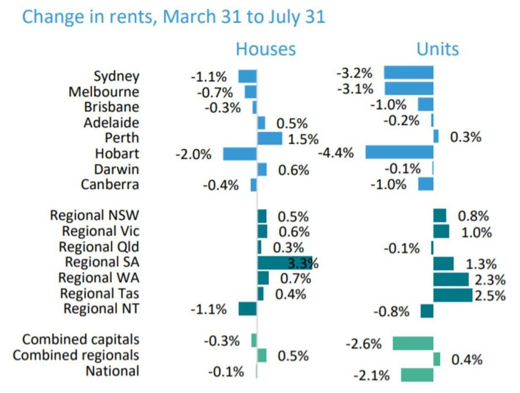 Brisbane Property Market Update – July 2020 (7)