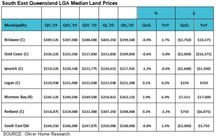 South East Queensland land market has strongest sales in five years with HomeBuilder scheme (1)