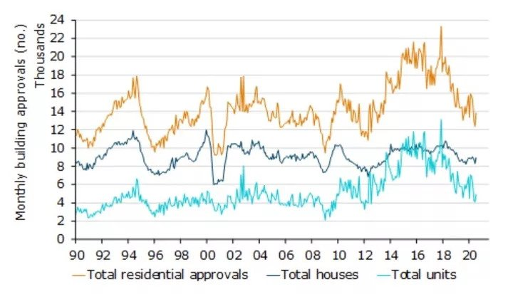 Building Approvals Rise, But No Recovery Yet (2)