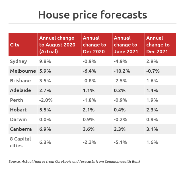 National property prices