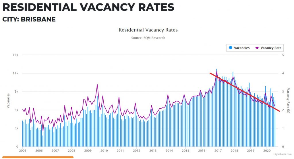 Residential rates