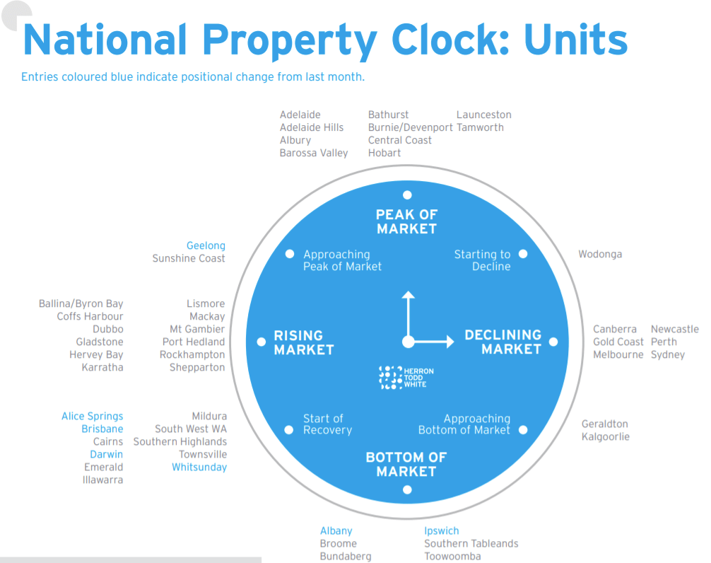 National Property clock