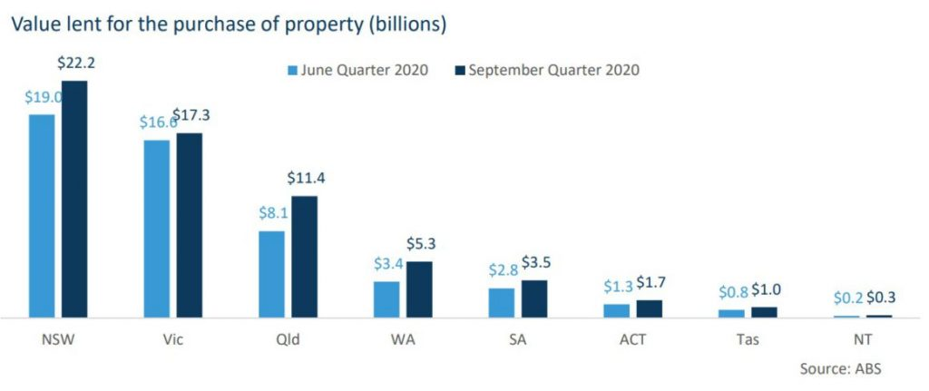 Trends housing finance