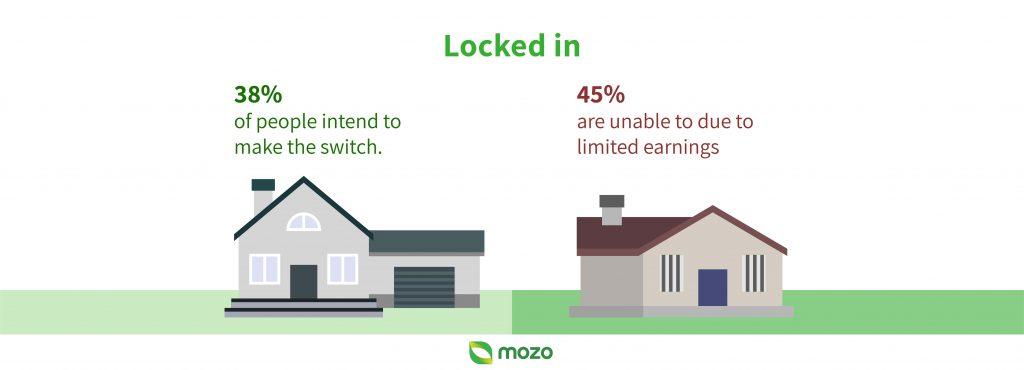 mortgage-prisoner locked in