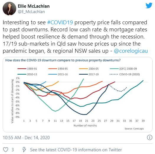Australia's property market defied pandemic predictions